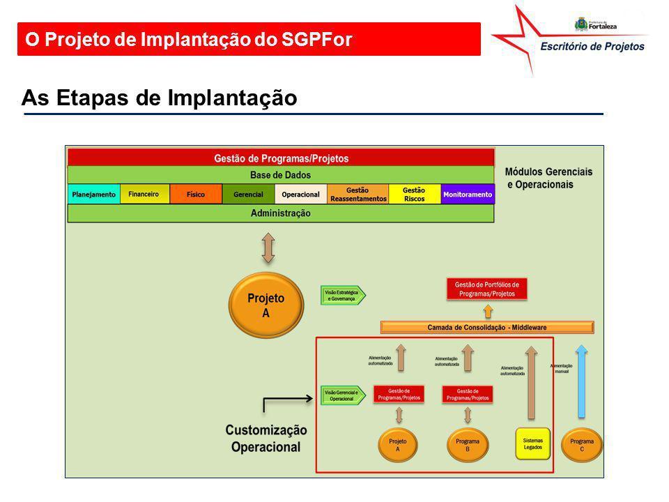 O Projeto de Implantação do SGPFor As Etapas de Implantação