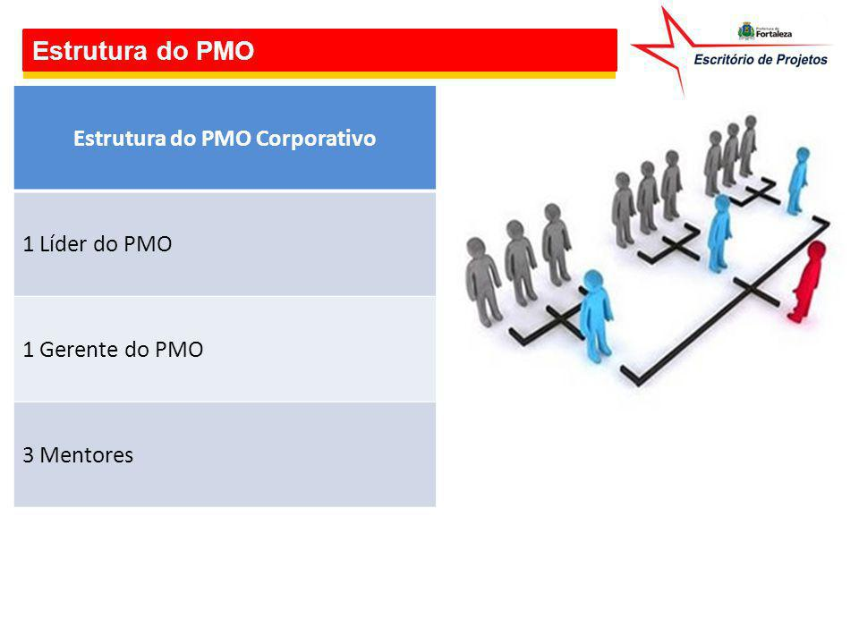 Estrutura do PMO Estrutura do PMO Corporativo 1 Líder do PMO 1 Gerente do PMO 3 Mentores