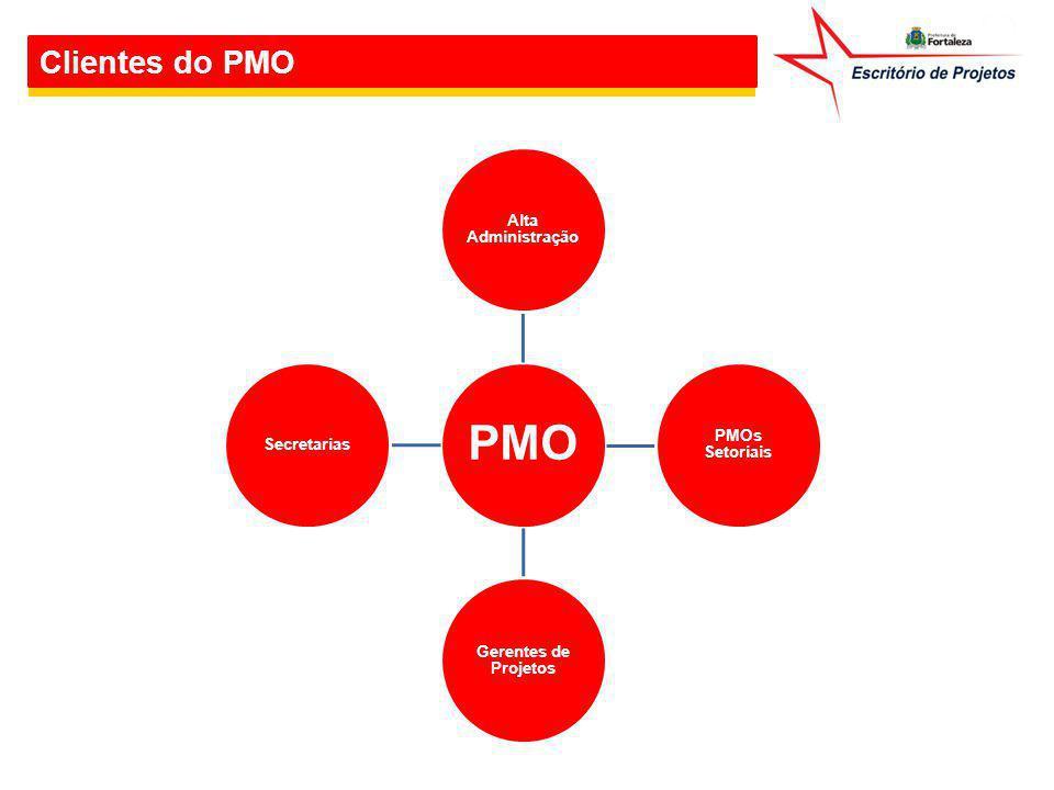 Clientes do PMO PMO Alta Administração PMOs Setoriais Gerentes de Projetos Secretarias