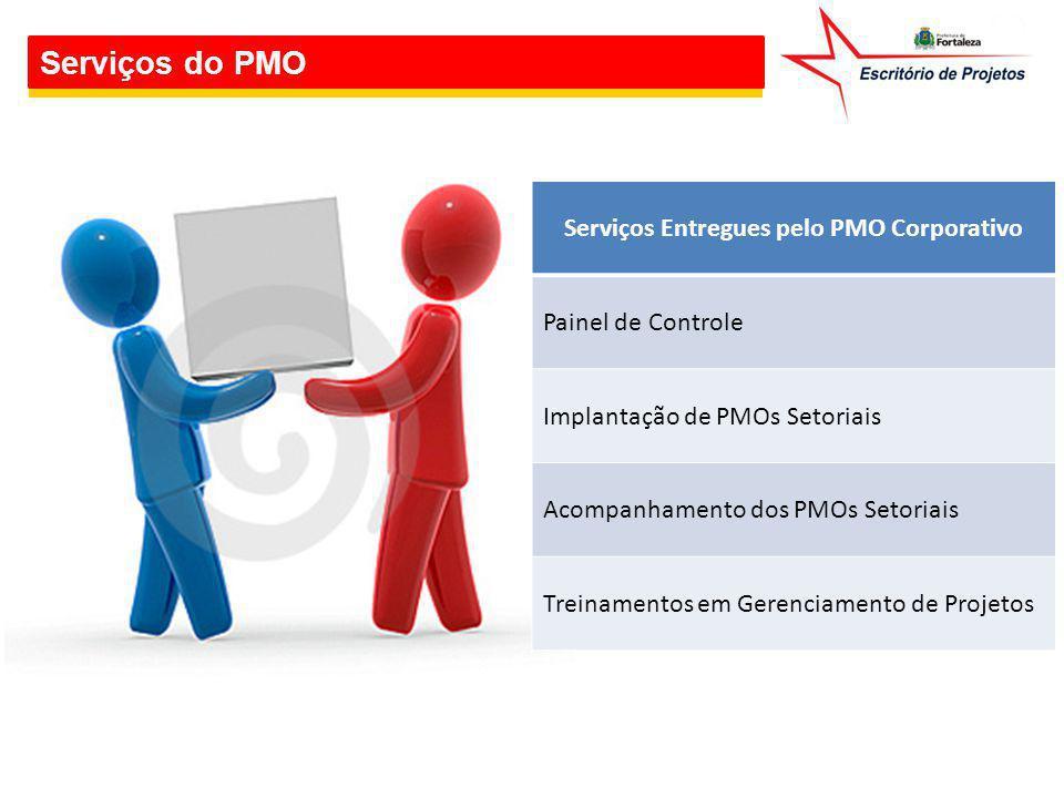 Serviços do PMO Serviços Entregues pelo PMO Corporativo Painel de Controle Implantação de PMOs Setoriais Acompanhamento dos PMOs Setoriais Treinamento