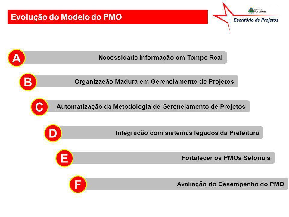 Evolução do Modelo do PMO Necessidade Informação em Tempo Real A Organização Madura em Gerenciamento de Projetos B Automatização da Metodologia de Ger