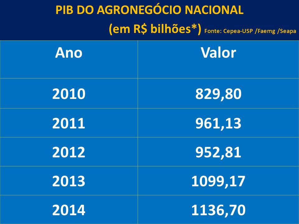 31 PIB DO AGRONEGÓCIO NACIONAL (em R$ bilhões*) Fonte: Cepea-USP /Faemg /Seapa AnoValor 2010829,80 2011961,13 2012952,81 20131099,17 20141136,70