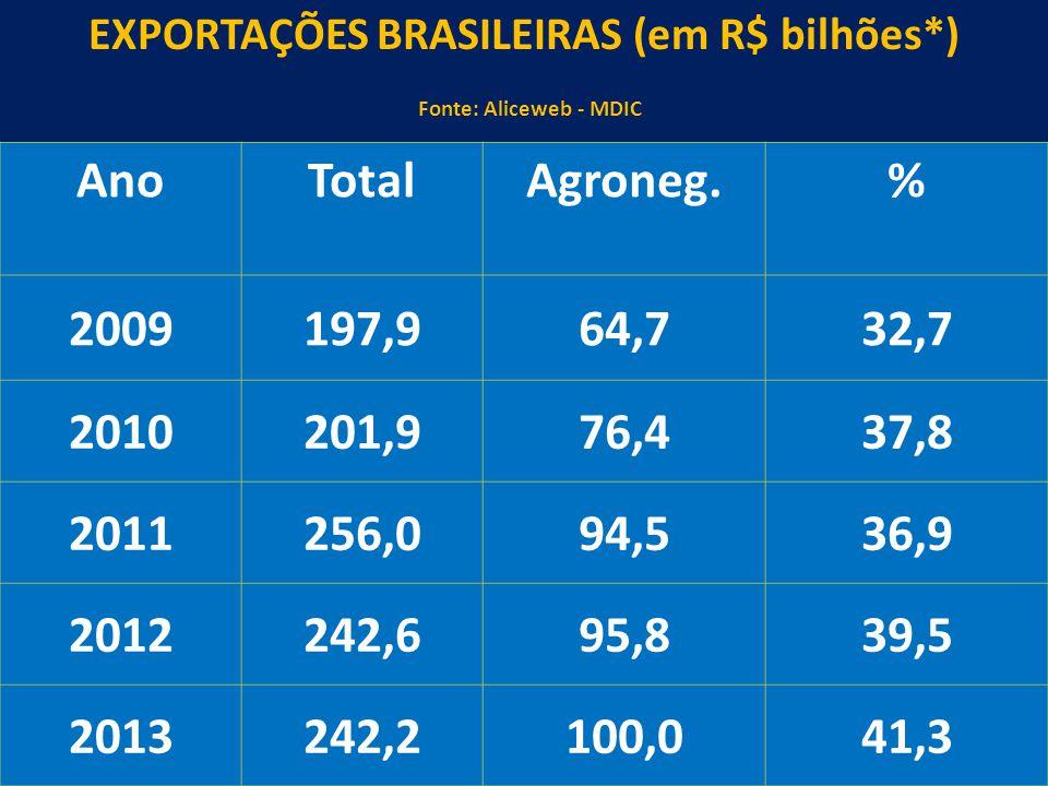 32 EXPORTAÇÕES BRASILEIRAS (em R$ bilhões*) Fonte: Aliceweb - MDIC AnoTotalAgroneg.% 2009197,964,732,7 2010201,976,437,8 2011256,094,536,9 2012242,695