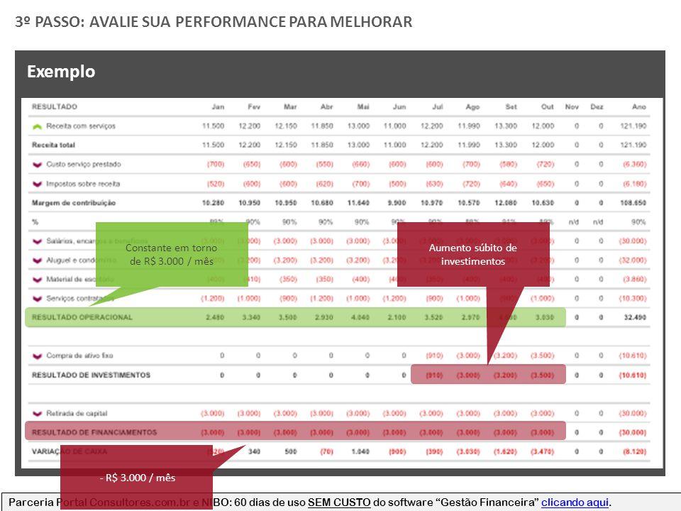 Parceria Portal Consultores.com.br e NIBO: 60 dias de uso SEM CUSTO do software Gestão Financeira clicando aqui.clicando aqui 3º PASSO: AVALIE SUA PERFORMANCE PARA MELHORAR Exemplo Constante em torno de R$ 3.000 / mês - R$ 3.000 / mês Aumento súbito de investimentos