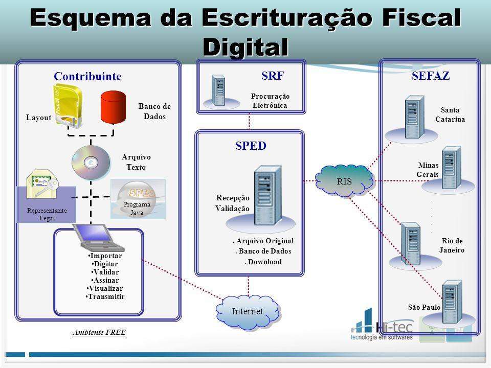 Esquema da Escrituração Fiscal Digital SPED Recepção Validação. Arquivo Original. Banco de Dados. Download SEFAZ Minas Gerais.......... Procuração Ele