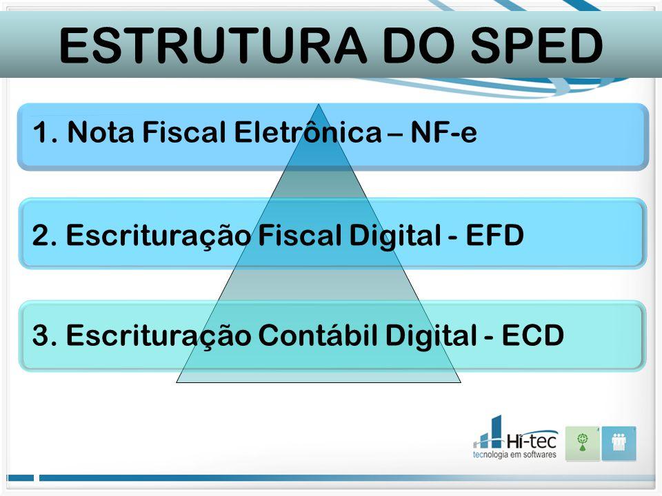 ESTRUTURA DO SPED 1. Nota Fiscal Eletrônica – NF-e 2. Escrituração Fiscal Digital - EFD 3. Escrituração Contábil Digital - ECD