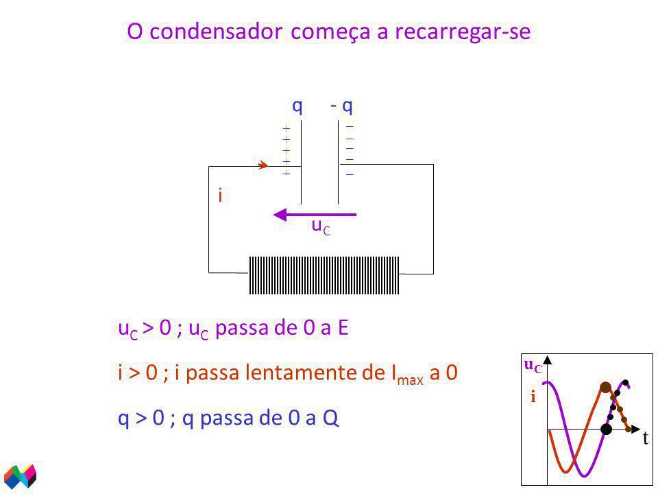 t uCiuCi i u C > 0 ; u C passa de 0 a E uCuC q > 0 ; q passa de 0 a Q q- q + _ O condensador começa a recarregar-se i > 0 ; i passa lentamente de I max a 0 _ _ _ _ + + + +