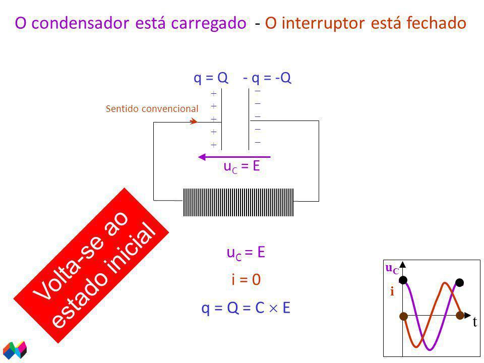 O condensador está carregado i = 0 Sentido convencional u C = E q = Q = C  E q = Q- q = -Q ++++++++++ __________ Volta-se ao estado inicial t uCiuCi - O interruptor está fechado