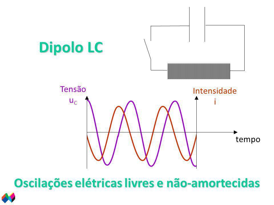 Dipolo LC tempo Tensão u C Intensidade i Oscilações elétricas livres e não-amortecidas