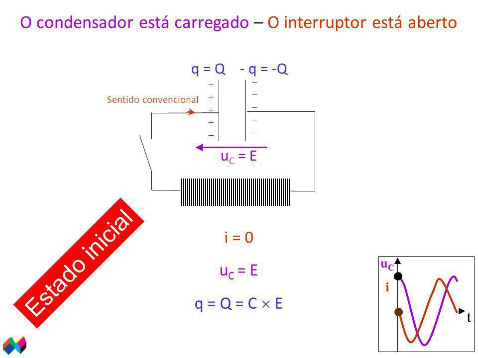 O condensador está carregado – O interruptor está aberto i = 0 Sentido convencional u C = E q = Q = C  E q = Q- q = -Q ++++++++++ __________ Estado inicial t uCiuCi