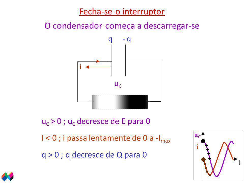 t uCiuCi Fecha-se o interruptor u C > 0 ; u C decresce de E para 0 uCuC q > 0 ; q decresce de Q para 0 q- q ++++++++++ __________ O condensador começa a descarregar-se I < 0 ; i passa lentamente de 0 a -I max i