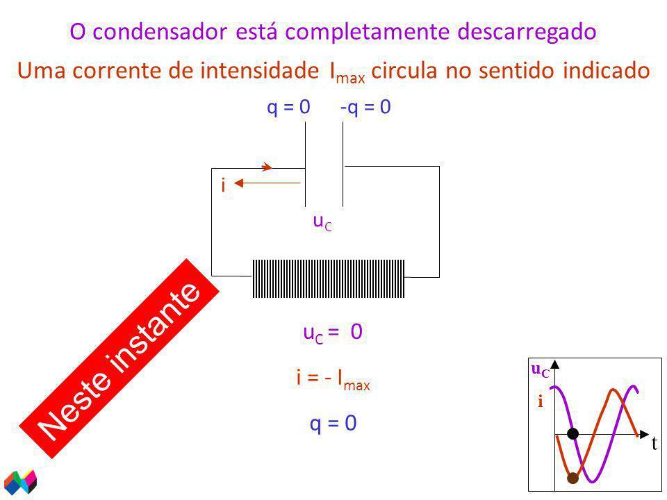 t uCiuCi i u C = 0 uCuC q = 0 O condensador está completamente descarregado Uma corrente de intensidade I max circula no sentido indicado i = - I max Neste instante q = 0-q = 0