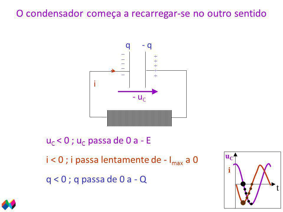 t uCiuCi i u C < 0 ; u C passa de 0 a - E - u C q < 0 ; q passa de 0 a - Q q- q + _ O condensador começa a recarregar-se no outro sentido i < 0 ; i passa lentamente de - I max a 0 _ _ _ _ + + + +
