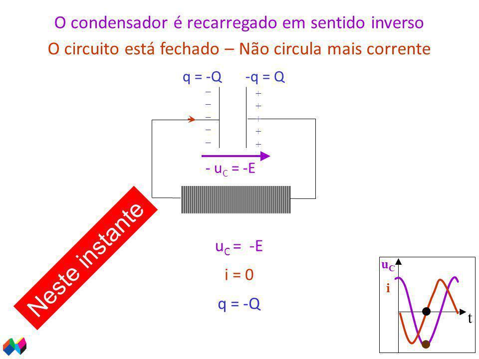 t uCiuCi u C = -E - u C = -E q = -Q O condensador é recarregado em sentido inverso O circuito está fechado – Não circula mais corrente i = 0 Neste instante __________ ++++++++++ q = -Q-q = Q