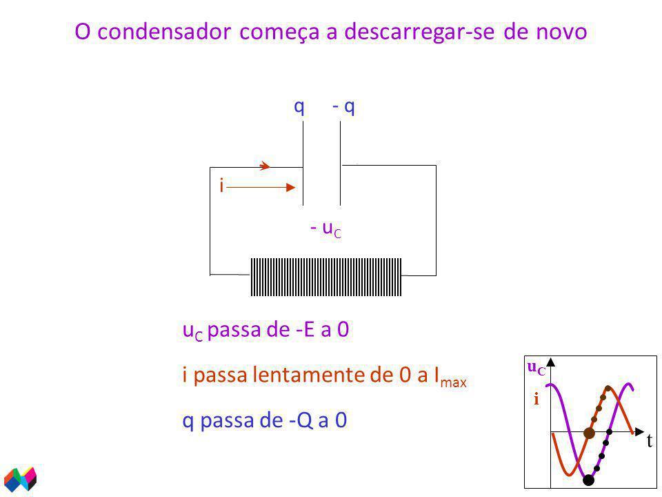 t uCiuCi u C passa de -E a 0 - u C q passa de -Q a 0 q- q O condensador começa a descarregar-se de novo i passa lentamente de 0 a I max i ++++++++++ __________