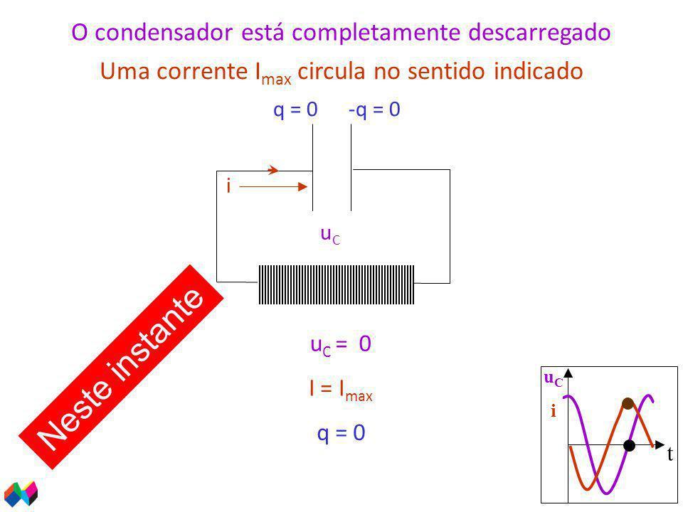 t uCiuCi i u C = 0 uCuC q = 0 O condensador está completamente descarregado Uma corrente I max circula no sentido indicado I = I max Neste instante q = 0-q = 0