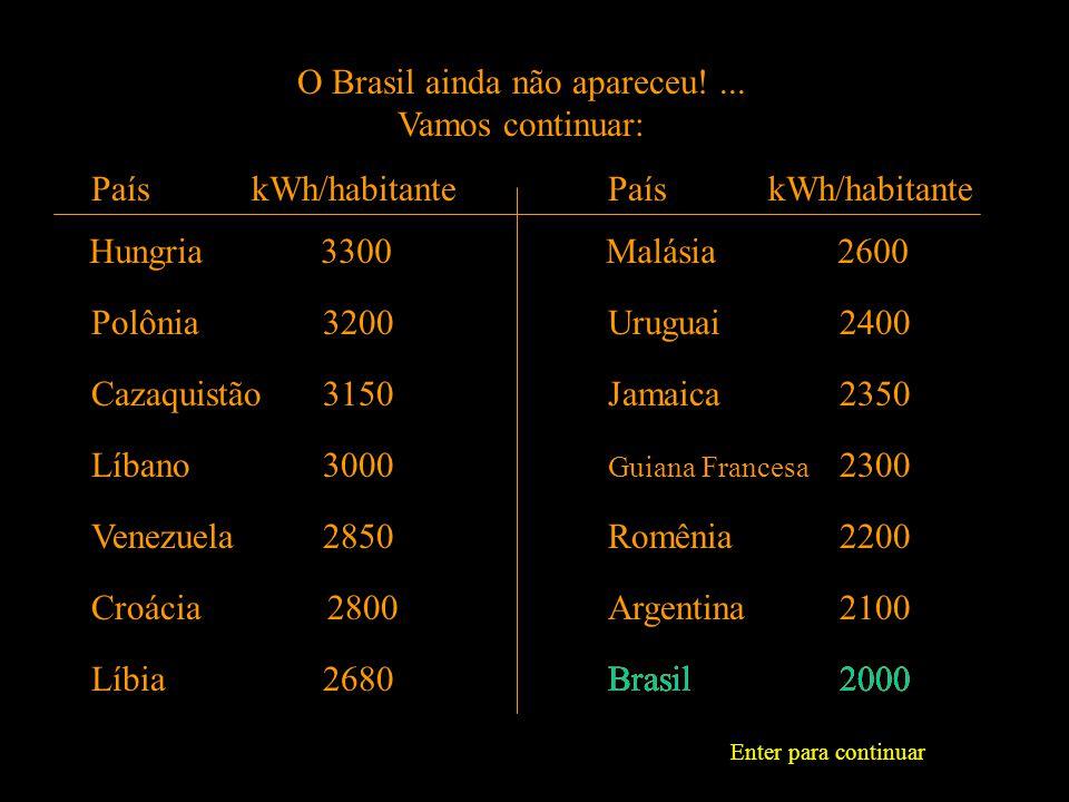 Para responder a essa pergunta, vejamos o consumo per capita de alguns países: Noruega 25000 País kWh/habitante Canadá 16000 U.S.A.12500 Austrália 9500 Bélgica 7300 Emirados Árabes 6800 França 6600 País kWh/habitante HongCong 5200 Irlanda 5000 Rússia 4800 Espanha 4300 Bélgica 7300 Africa do Sul 4000 Portugal 3600 Enter para continuar