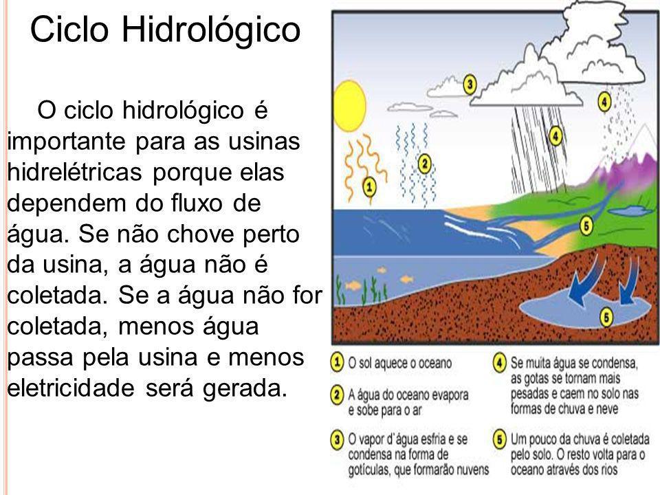 Ciclo Hidrológico O ciclo hidrológico é importante para as usinas hidrelétricas porque elas dependem do fluxo de água. Se não chove perto da usina, a