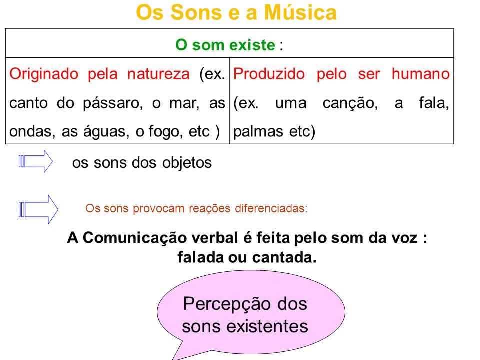 Os Sons e a Música O som existe : Originado pela natureza (ex. canto do pássaro, o mar, as ondas, as águas, o fogo, etc ) Produzido pelo ser humano (e