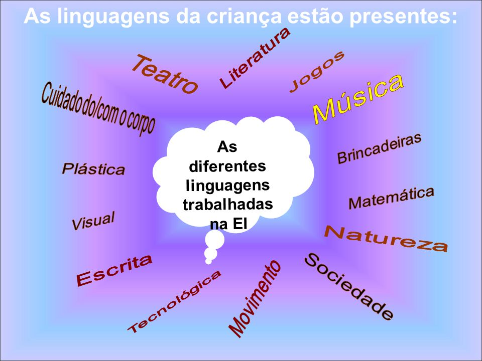 As diferentes linguagens trabalhadas na EI As linguagens da criança estão presentes: