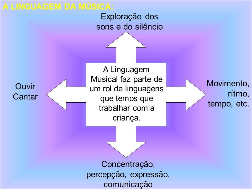 A Linguagem Musical faz parte de um rol de linguagens que temos que trabalhar com a criança. Exploração dos sons e do silêncio Ouvir Cantar Concentraç