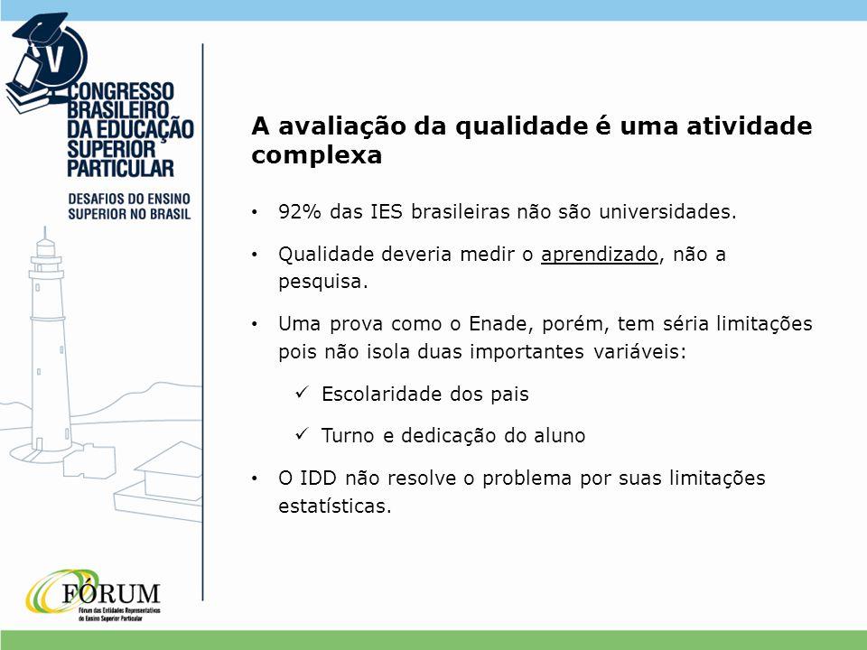 A avaliação da qualidade é uma atividade complexa 92% das IES brasileiras não são universidades. Qualidade deveria medir o aprendizado, não a pesquisa