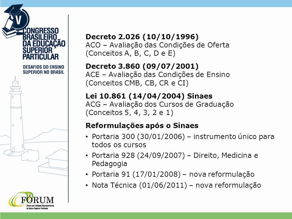 Decreto 2.026 (10/10/1996) ACO – Avaliação das Condições de Oferta (Conceitos A, B, C, D e E) Decreto 3.860 (09/07/2001) ACE – Avaliação das Condições de Ensino (Conceitos CMB, CB, CR e CI) Lei 10.861 (14/04/2004) Sinaes ACG – Avaliação dos Cursos de Graduação (Conceitos 5, 4, 3, 2 e 1) Reformulações após o Sinaes Portaria 300 (30/01/2006) – instrumento único para todos os cursos Portaria 928 (24/09/2007) – Direito, Medicina e Pedagogia Portaria 91 (17/01/2008) – nova reformulação Nota Técnica (01/06/2011) – nova reformulação