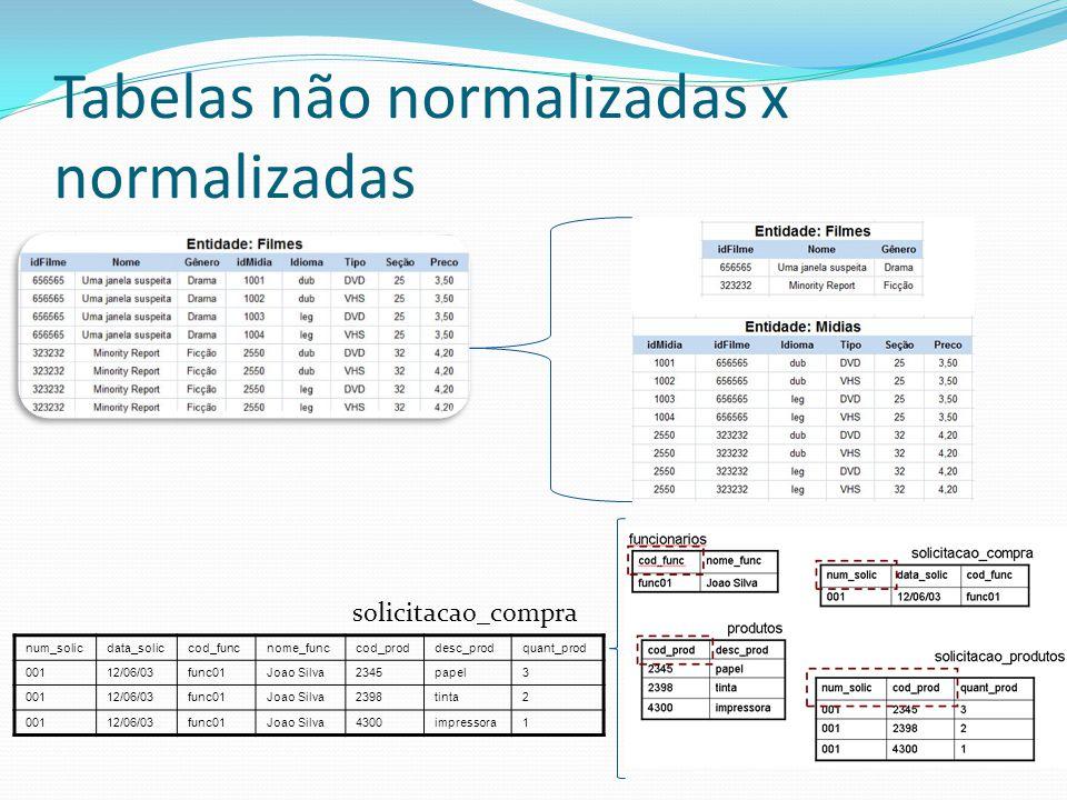 Tabelas não normalizadas x normalizadas num_solicdata_soliccod_funcnome_funccod_proddesc_prodquant_prod 00112/06/03func01Joao Silva2345papel3 00112/06/03func01Joao Silva2398tinta2 00112/06/03func01Joao Silva4300impressora1 solicitacao_compra