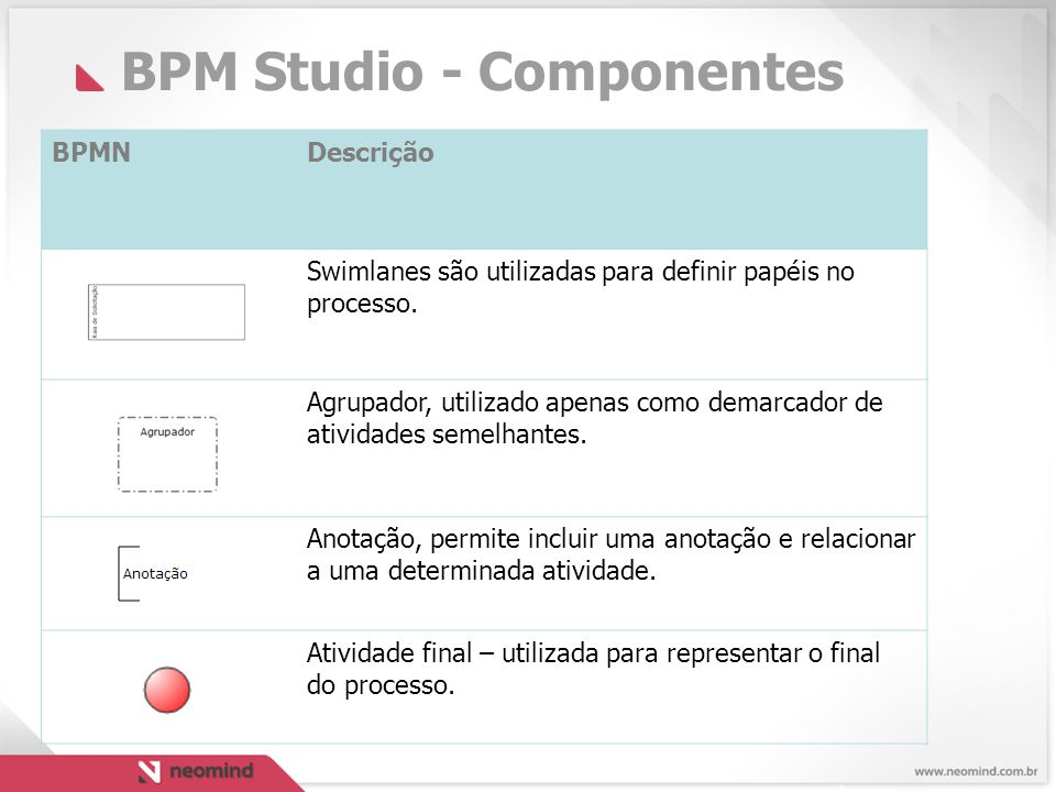 BPM Studio - Componentes BPMNDescrição Swimlanes são utilizadas para definir papéis no processo.