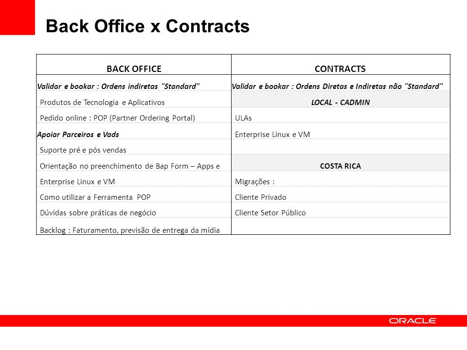 Back Office x Contracts BACK OFFICECONTRACTS Validar e bookar : Ordens indiretas