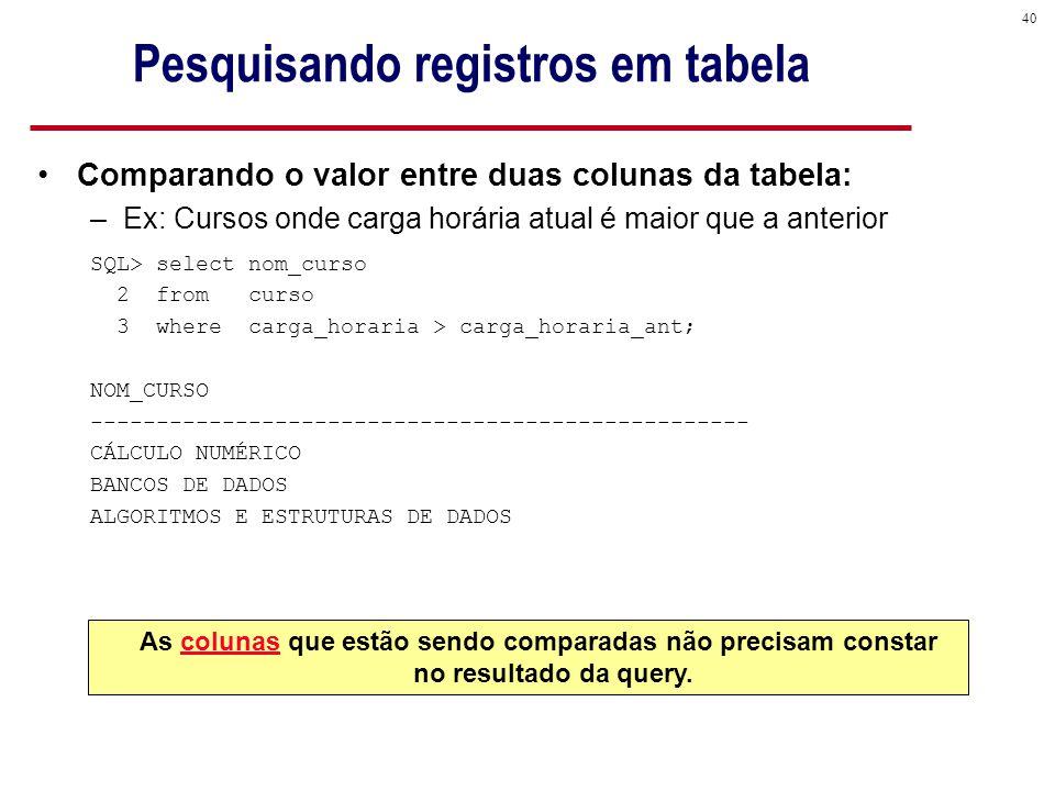 40 Pesquisando registros em tabela Comparando o valor entre duas colunas da tabela: –Ex: Cursos onde carga horária atual é maior que a anterior SQL> select nom_curso 2 from curso 3 where carga_horaria > carga_horaria_ant; NOM_CURSO -------------------------------------------------- CÁLCULO NUMÉRICO BANCOS DE DADOS ALGORITMOS E ESTRUTURAS DE DADOS As colunas que estão sendo comparadas não precisam constar no resultado da query.