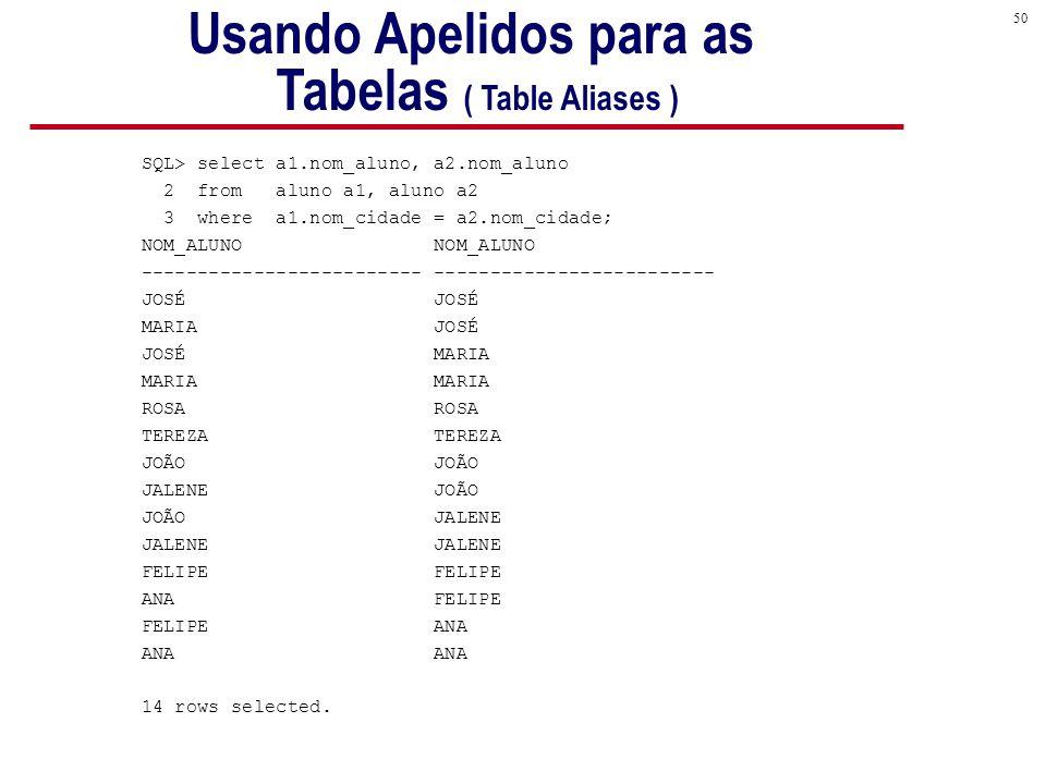 50 SQL> select a1.nom_aluno, a2.nom_aluno 2 from aluno a1, aluno a2 3 where a1.nom_cidade = a2.nom_cidade; NOM_ALUNO ------------------------- JOSÉ MARIA JOSÉ JOSÉ MARIA MARIA ROSA TEREZA JOÃO JALENE JOÃO JOÃO JALENE JALENE FELIPE ANA FELIPE FELIPE ANA ANA 14 rows selected.