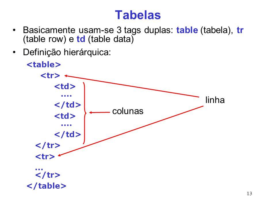 13 Tabelas Basicamente usam-se 3 tags duplas: table (tabela), tr (table row) e td (table data) Definição hierárquica:........... linha colunas