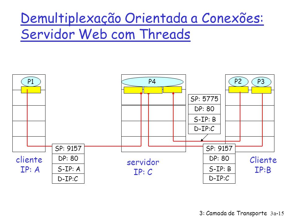 3: Camada de Transporte3a-15 Demultiplexação Orientada a Conexões: Servidor Web com Threads Cliente IP:B P1 cliente IP: A P1P2 servidor IP: C SP: 9157 DP: 80 SP: 9157 DP: 80 P4 P3 D-IP:C S-IP: A D-IP:C S-IP: B SP: 5775 DP: 80 D-IP:C S-IP: B
