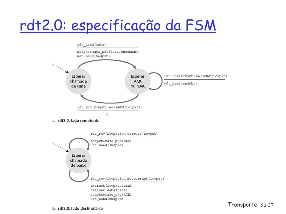3: Camada de Transporte3a-27 rdt2.0: especificação da FSM