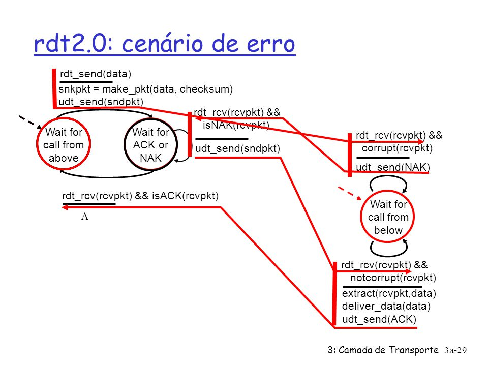 3: Camada de Transporte3a-29 rdt2.0: cenário de erro Wait for call from above snkpkt = make_pkt(data, checksum) udt_send(sndpkt) extract(rcvpkt,data) deliver_data(data) udt_send(ACK) rdt_rcv(rcvpkt) && notcorrupt(rcvpkt) rdt_rcv(rcvpkt) && isACK(rcvpkt) udt_send(sndpkt) rdt_rcv(rcvpkt) && isNAK(rcvpkt) udt_send(NAK) rdt_rcv(rcvpkt) && corrupt(rcvpkt) Wait for ACK or NAK Wait for call from below rdt_send(data) 