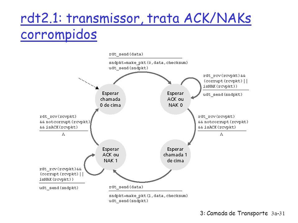 3: Camada de Transporte3a-31 rdt2.1: transmissor, trata ACK/NAKs corrompidos