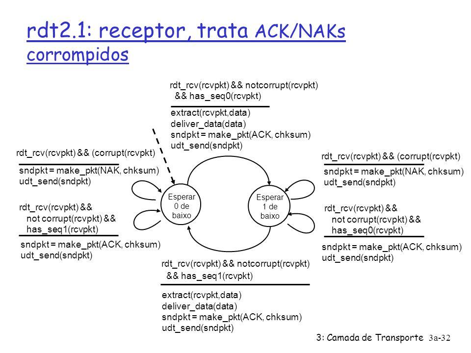 3: Camada de Transporte3a-32 rdt2.1: receptor, trata ACK/NAKs corrompidos Esperar 0 de baixo sndpkt = make_pkt(NAK, chksum) udt_send(sndpkt) rdt_rcv(rcvpkt) && not corrupt(rcvpkt) && has_seq0(rcvpkt) rdt_rcv(rcvpkt) && notcorrupt(rcvpkt) && has_seq1(rcvpkt) extract(rcvpkt,data) deliver_data(data) sndpkt = make_pkt(ACK, chksum) udt_send(sndpkt) Esperar 1 de baixo rdt_rcv(rcvpkt) && notcorrupt(rcvpkt) && has_seq0(rcvpkt) extract(rcvpkt,data) deliver_data(data) sndpkt = make_pkt(ACK, chksum) udt_send(sndpkt) rdt_rcv(rcvpkt) && (corrupt(rcvpkt) sndpkt = make_pkt(ACK, chksum) udt_send(sndpkt) rdt_rcv(rcvpkt) && not corrupt(rcvpkt) && has_seq1(rcvpkt) rdt_rcv(rcvpkt) && (corrupt(rcvpkt) sndpkt = make_pkt(ACK, chksum) udt_send(sndpkt) sndpkt = make_pkt(NAK, chksum) udt_send(sndpkt)