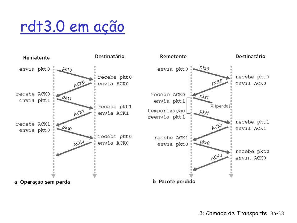 3: Camada de Transporte3a-38 rdt3.0 em ação