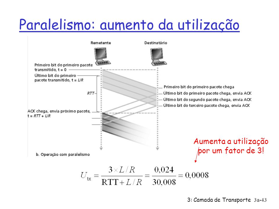 3: Camada de Transporte3a-43 Paralelismo: aumento da utilização Aumenta a utilização por um fator de 3!