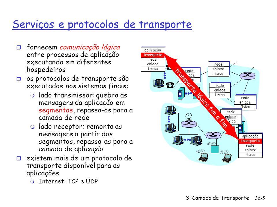 3: Camada de Transporte3a-5 Serviços e protocolos de transporte r fornecem comunicação lógica entre processos de aplicação executando em diferentes hospedeiros r os protocolos de transporte são executados nos sistemas finais: m lado transmissor: quebra as mensagens da aplicação em segmentos, repassa-os para a camada de rede m lado receptor: remonta as mensagens a partir dos segmentos, repassa-as para a camada de aplicação r existem mais de um protocolo de transporte disponível para as aplicações m Internet: TCP e UDP aplicação transporte rede enlace física rede enlace física aplicação transporte rede enlace física rede enlace física rede enlace física rede enlace física rede enlace física transporte lógico fim a fim