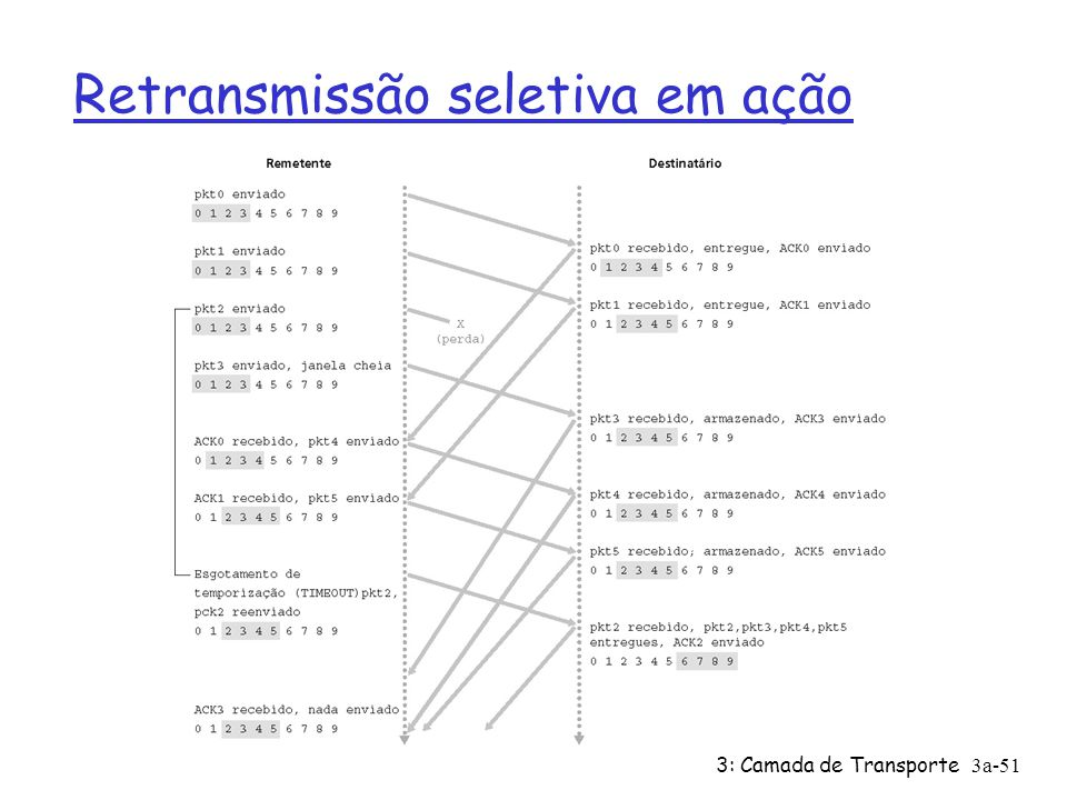3: Camada de Transporte3a-51 Retransmissão seletiva em ação