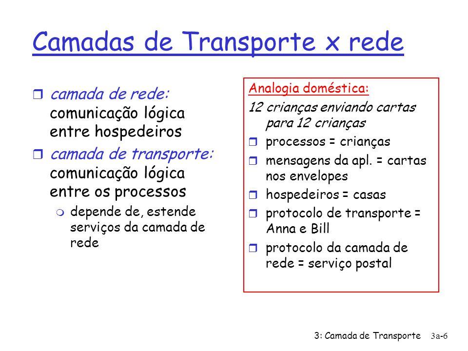 3: Camada de Transporte3a-37 Transmissor rdt3.0