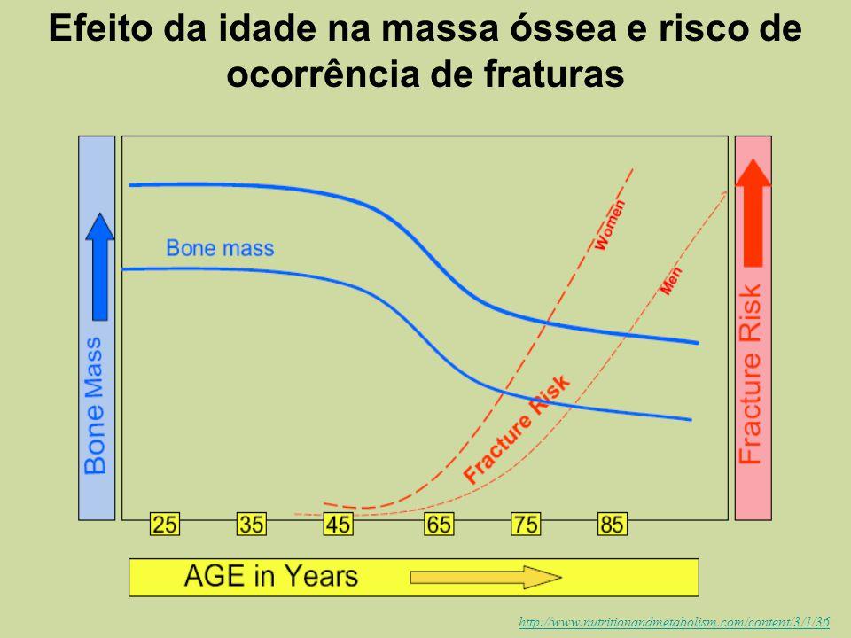 Decrease in peak bone mass with age and increase in fracture risk with increasing age. Valsamis et al, 2006 Efeito da idade na massa óssea e risco de