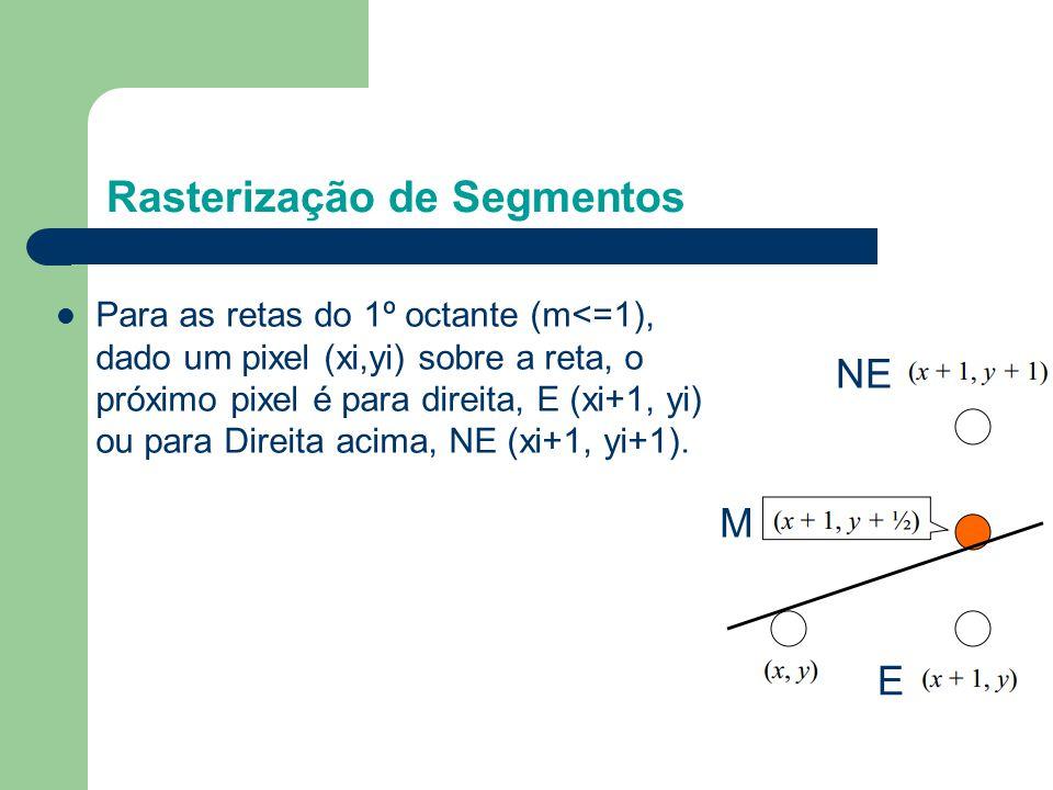 A equação da reta em termos de sua inclinação pode ser escrita como: Para determinar um método que calcule de que lado da reta está do ponto M, consideramos sua função implícita, resultando em onde Com isso verificamos que se : - F(x,y) = 0, o ponto está sobre a linha - F(x,y) > 0, o ponto está abaixo da linha - F(x,y) < 0, o ponto está acima da linha Rasterização de Segmentos