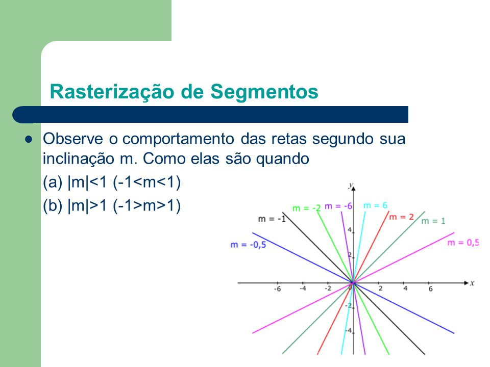 Observe o comportamento das retas segundo sua inclinação m. Como elas são quando (a) |m|<1 (-1<m<1) (b) |m|>1 (-1>m>1) Rasterização de Segmentos