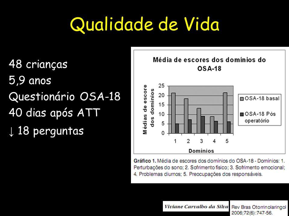 Qualidade de Vida 48 crianças 5,9 anos Questionário OSA-18 40 dias após ATT ↓ 18 perguntas