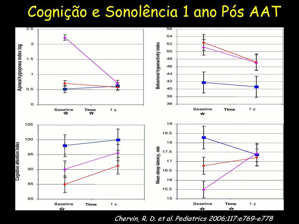 Chervin, R. D. et al. Pediatrics 2006;117:e769-e778 Cognição e Sonolência 1 ano Pós AAT
