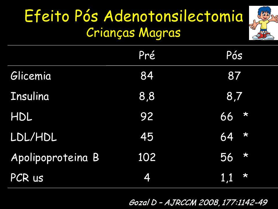 Efeito Pós Adenotonsilectomia Crianças Magras PréPós Glicemia8487 Insulina8,88,7 HDL9266 * LDL/HDL4564 * Apolipoproteina B10256 * PCR us41,1 * Gozal D