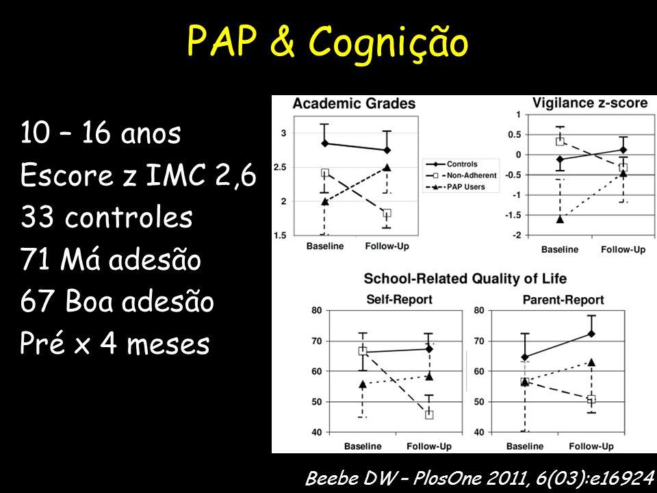 PAP & Cognição 10 – 16 anos Escore z IMC 2,6 33 controles 71 Má adesão 67 Boa adesão Pré x 4 meses Beebe DW – PlosOne 2011, 6(03):e16924